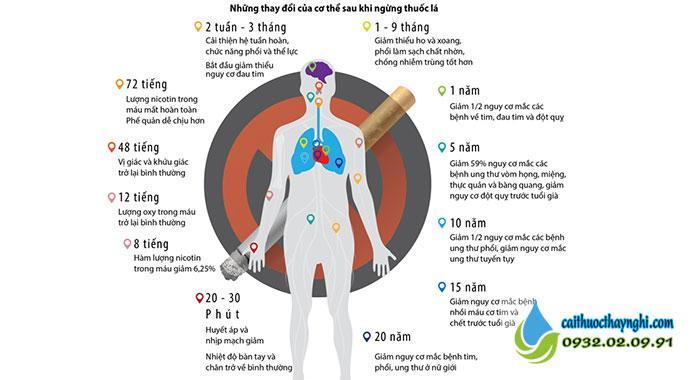 Những lợi ích bất ngờ từ việc cai thuốc lá